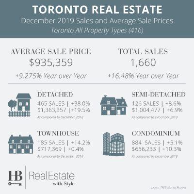 Real Estate Market Dec 2019