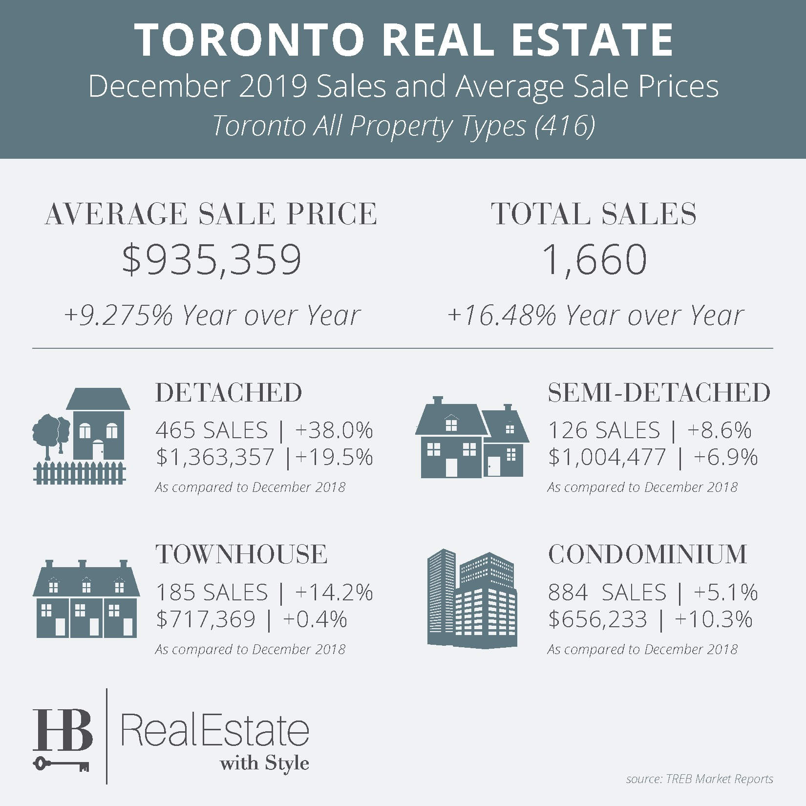 Real Estate Market Dec 2019